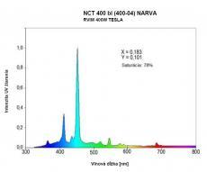 Vyžarovací spektrálny diagram
